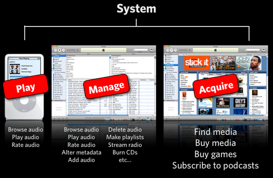 Ipod System