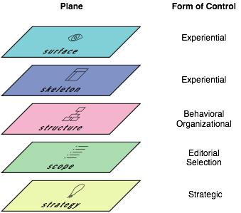 Control Planes